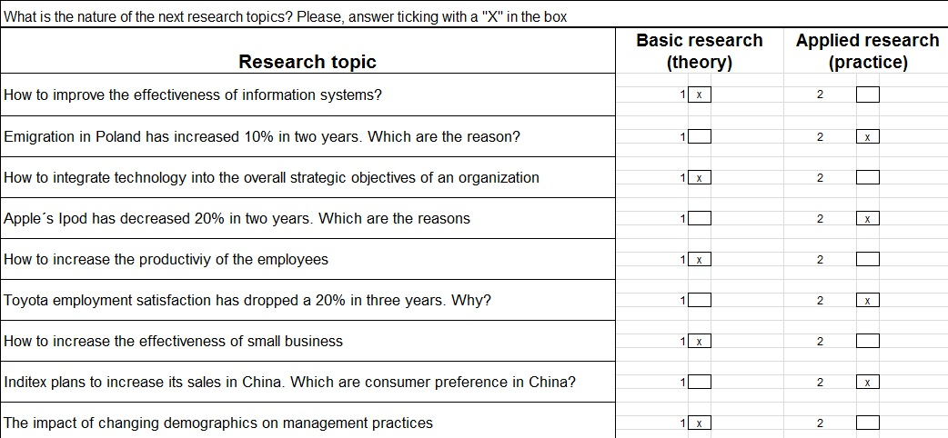 most useful majors research questions topics