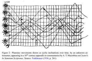 The earliest graphical depictions of quantitative information