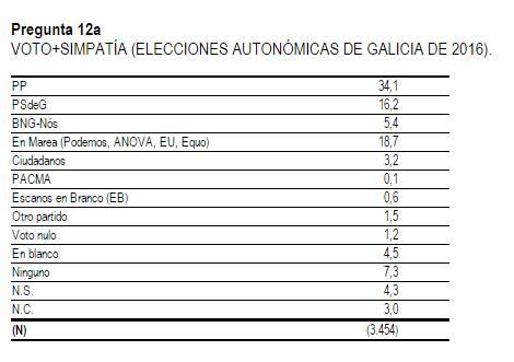 voto-galicia
